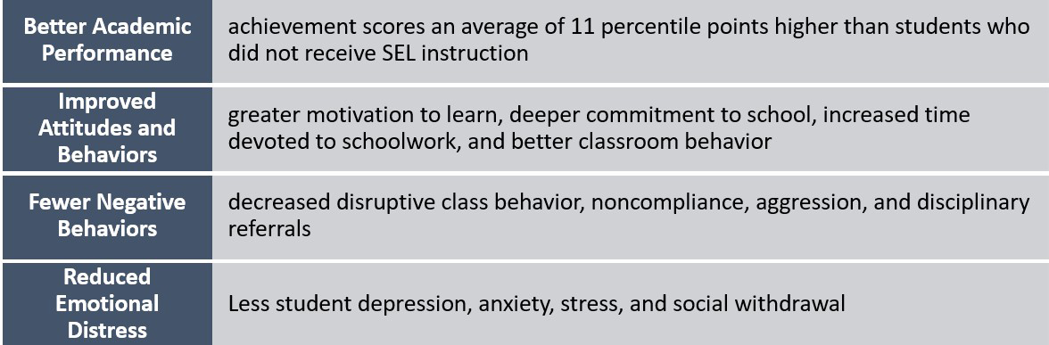 table showing behaviour and performance improvements